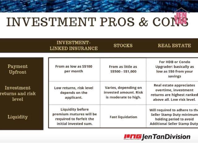 Stocks VS Insurance Plans VS Real Estate