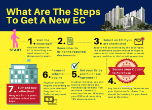What Are The Steps To Get A New Executive Condominium?