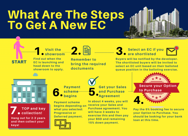 #4 What Are The Steps To Get A New EC