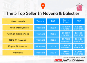 The 5 Top Seller In Novena and Balestier